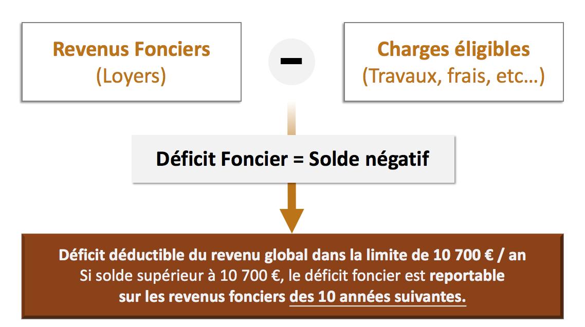 schema-deficit-foncier